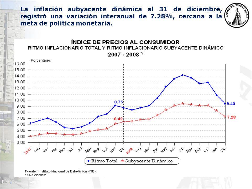 La inflación subyacente dinámica al 31 de diciembre, registró una variación interanual de 7.28%, cercana a la meta de política monetaria.