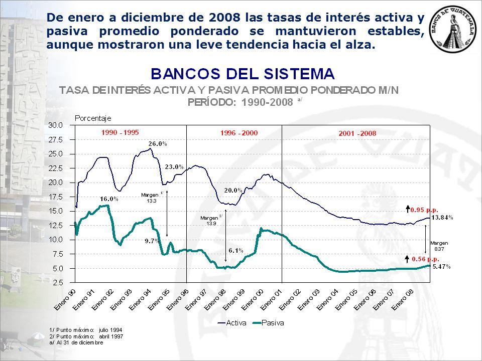 De enero a diciembre de 2008 las tasas de interés activa y pasiva promedio ponderado se mantuvieron estables, aunque mostraron una leve tendencia hacia el alza.