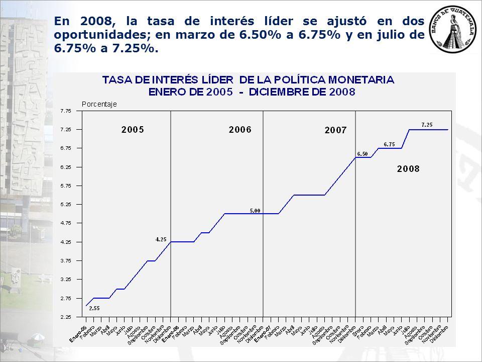 En 2008, la tasa de interés líder se ajustó en dos oportunidades; en marzo de 6.50% a 6.75% y en julio de 6.75% a 7.25%.