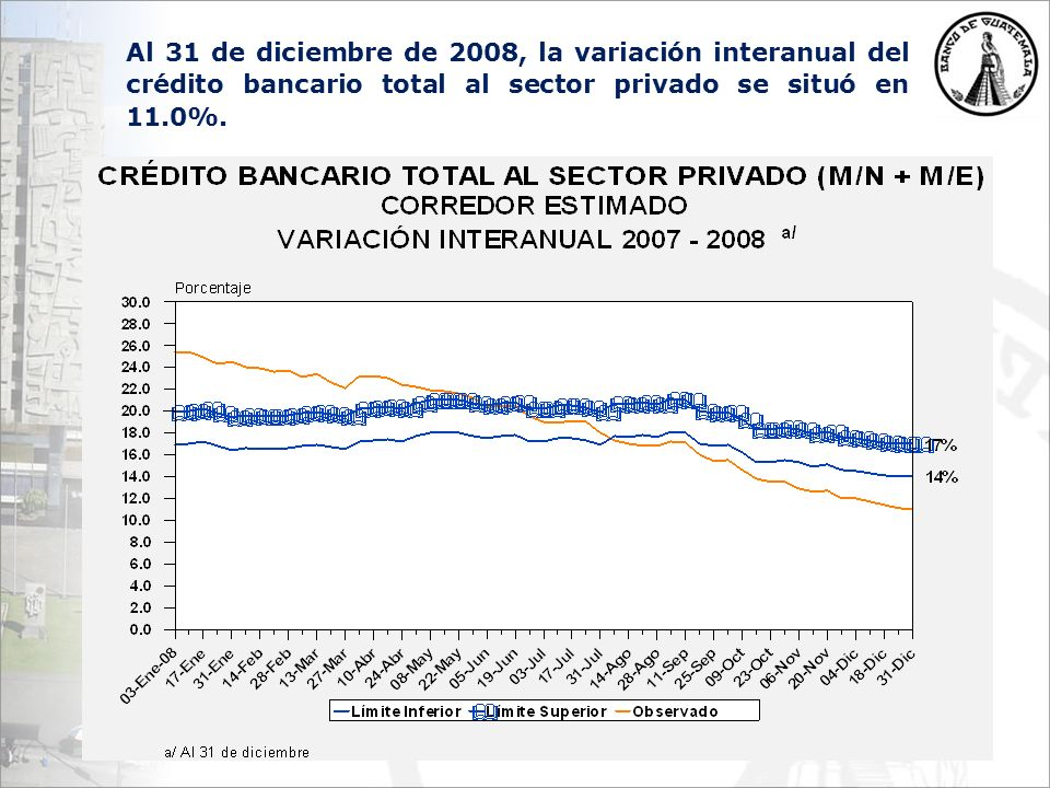 Al 31 de diciembre de 2008, la variación interanual del crédito bancario total al sector privado se situó en 11.0%.