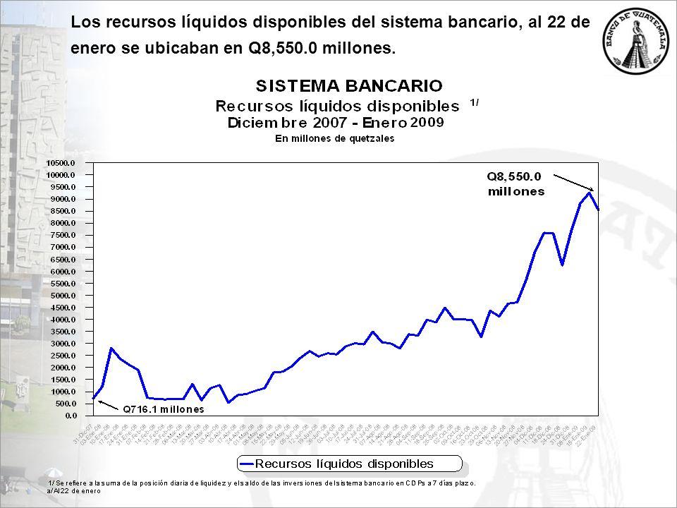 Los recursos líquidos disponibles del sistema bancario, al 22 de enero se ubicaban en Q8,550.0 millones.