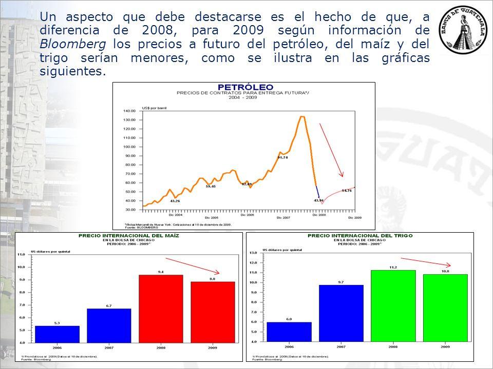 Un aspecto que debe destacarse es el hecho de que, a diferencia de 2008, para 2009 según información de Bloomberg los precios a futuro del petróleo, del maíz y del trigo serían menores, como se ilustra en las gráficas siguientes.
