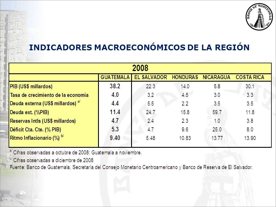 INDICADORES MACROECONÓMICOS DE LA REGIÓN