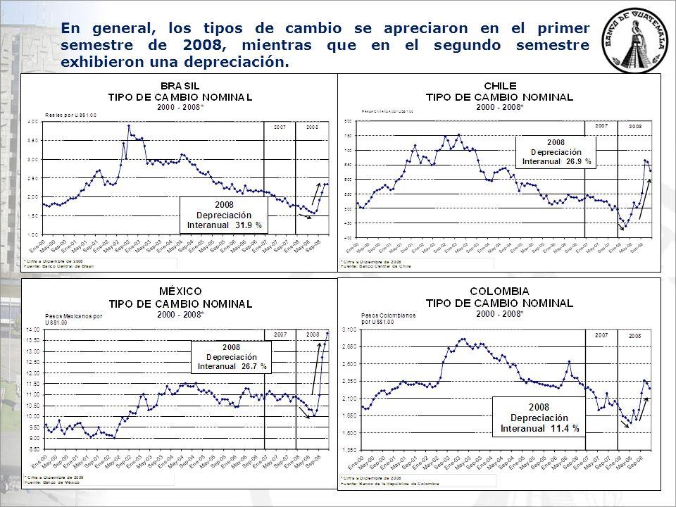 En general, los tipos de cambio se apreciaron en el primer semestre de 2008, mientras que en el segundo semestre exhibieron una depreciación.