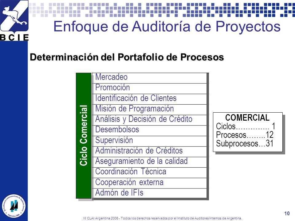 XI CLAI Argentina 2006 - Todos los derechos reservados por el Instituto de Auditores Internos de Argentina. 10 Determinación del Portafolio de Proceso
