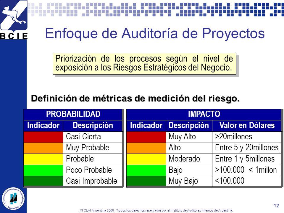 XI CLAI Argentina 2006 - Todos los derechos reservados por el Instituto de Auditores Internos de Argentina. 12 Enfoque de Auditoría de Proyectos Prior