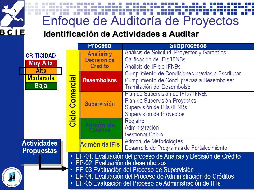 XI CLAI Argentina 2006 - Todos los derechos reservados por el Instituto de Auditores Internos de Argentina. 17 Enfoque de Auditoría de Proyectos Subpr
