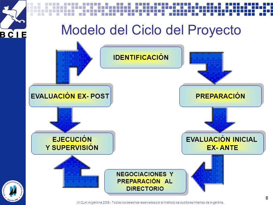 XI CLAI Argentina 2006 - Todos los derechos reservados por el Instituto de Auditores Internos de Argentina. 8 Modelo del Ciclo del Proyecto IDENTIFICA