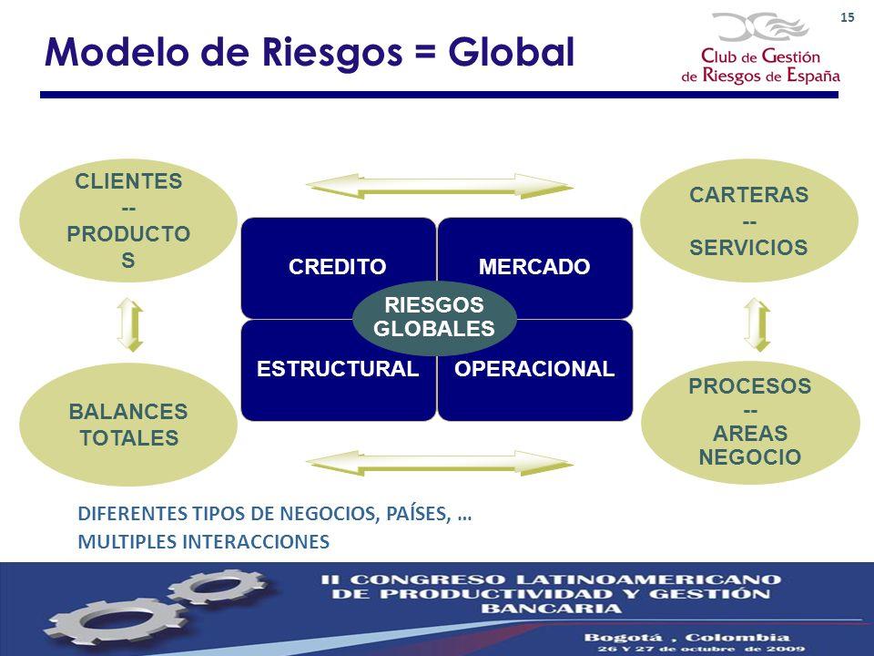 15 CREDITOMERCADO ESTRUCTURALOPERACIONAL RIESGOS GLOBALES CARTERAS -- SERVICIOS PROCESOS -- AREAS NEGOCIO CLIENTES -- PRODUCTO S BALANCES TOTALES DIFE