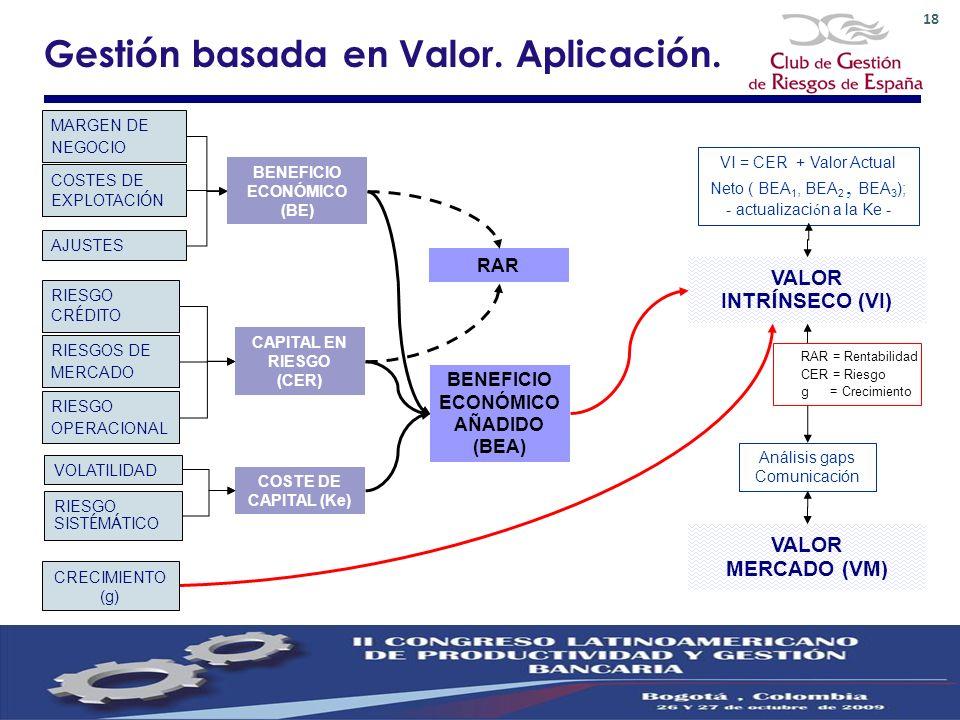 BENEFICIO ECONÓMICO (BE) CAPITAL EN RIESGO (CER) COSTE DE CAPITAL (Ke) BENEFICIO ECONÓMICO AÑADIDO (BEA) RAR VALOR INTR Í NSECO (VI) Análisis gaps Com