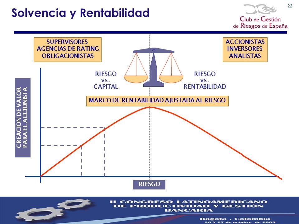 Solvencia y Rentabilidad RIESGO SUPERVISORES AGENCIAS DE RATING OBLIGACIONISTAS ACCIONISTAS INVERSORES ANALISTAS RIESGO vs. CAPITAL RIESGO vs. RENTABI