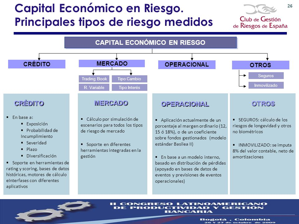 Capital Económico en Riesgo. Principales tipos de riesgo medidos CRÉDITO En base a: Exposición Probabilidad de Incumplimiento Severidad Plazo Diversif