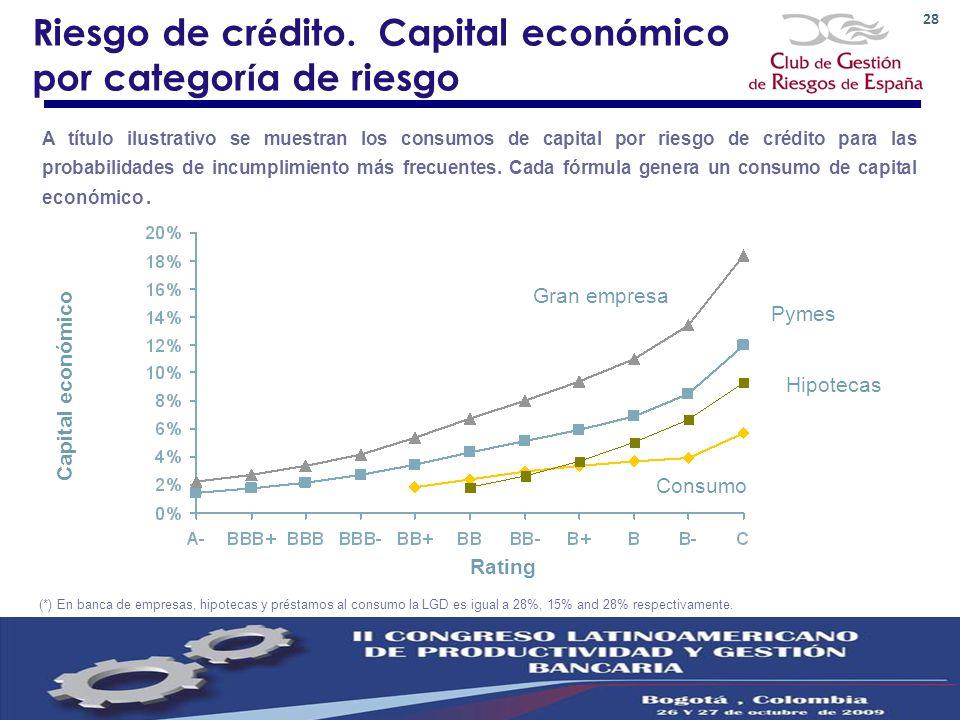 28 A título ilustrativo se muestran los consumos de capital por riesgo de crédito para las probabilidades de incumplimiento más frecuentes. Cada fórmu