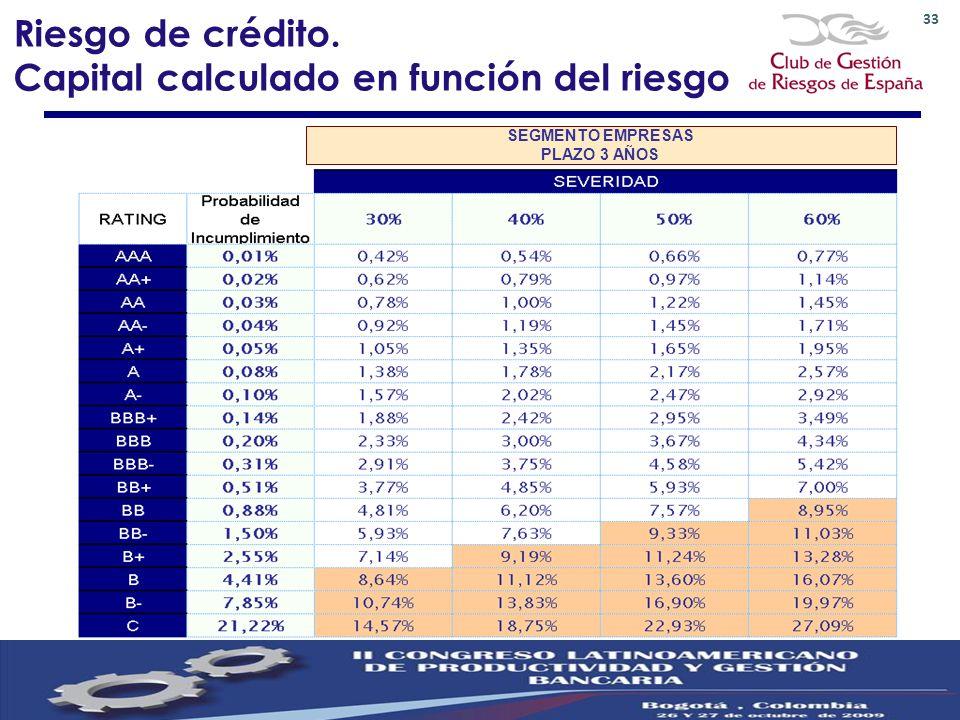 SEGMENTO EMPRESAS PLAZO 3 AÑOS Riesgo de crédito. Capital calculado en función del riesgo 33