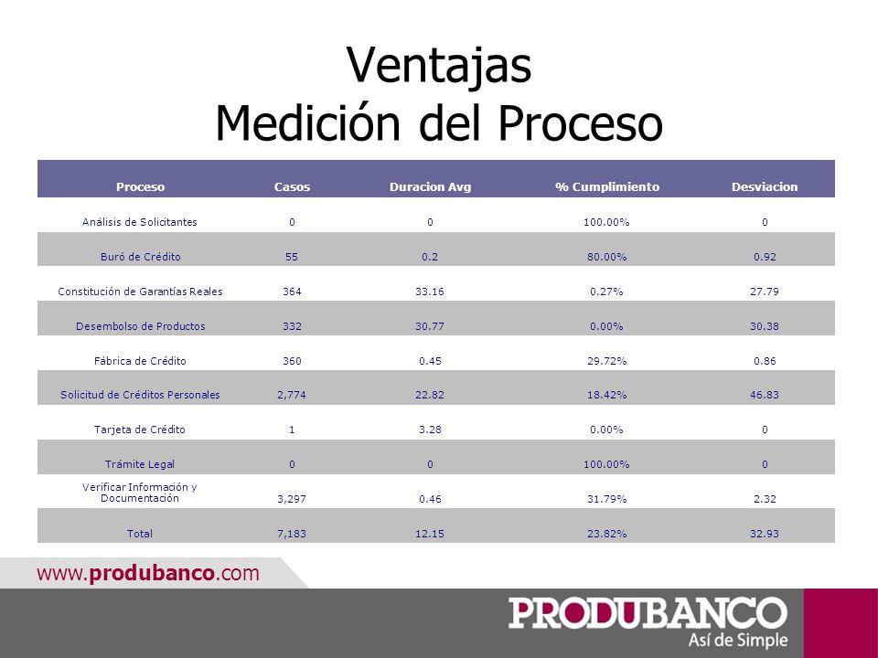 www.produbanco.com Ventajas Medición del Proceso ProcesoCasosDuracion Avg% CumplimientoDesviacion Análisis de Solicitantes00100.00%0 Buró de Crédito55