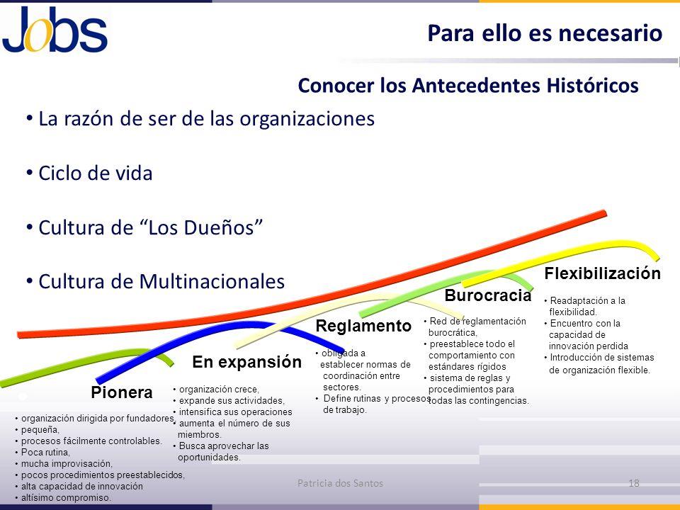 La razón de ser de las organizaciones Ciclo de vida Cultura de Los Dueños Cultura de Multinacionales Conocer los Antecedentes Históricos Patricia dos