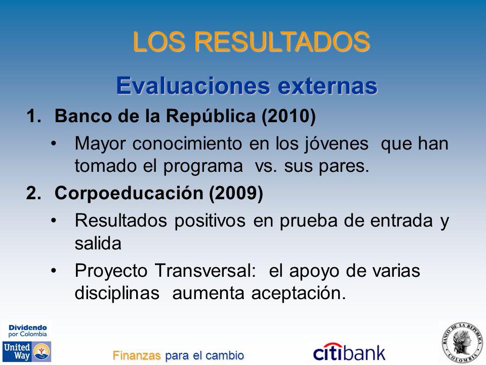Evaluaciones externas 1.Banco de la República (2010) Mayor conocimiento en los jóvenes que han tomado el programa vs. sus pares. 2.Corpoeducación (200