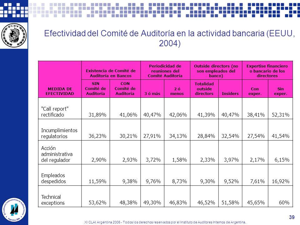 XI CLAI Argentina 2006 - Todos los derechos reservados por el Instituto de Auditores Internos de Argentina. 39 Efectividad del Comité de Auditoría en