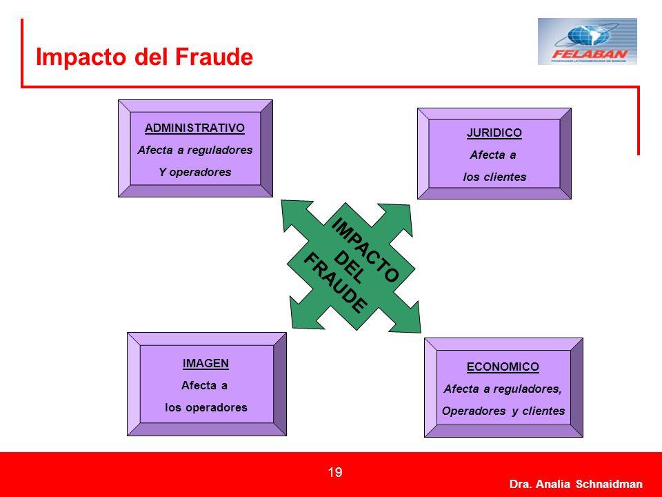 Dra. Analía Schnaidman 19 Impacto del Fraude IMPACTO DEL FRAUDE ADMINISTRATIVO Afecta a reguladores Y operadores IMAGEN Afecta a los operadores ECONOM