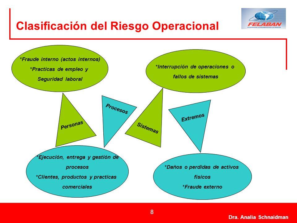 8 Clasificación del Riesgo Operacional Personas Procesos Sistemas Extremos *Fraude interno (actos internos) *Practicas de empleo y Seguridad laboral *
