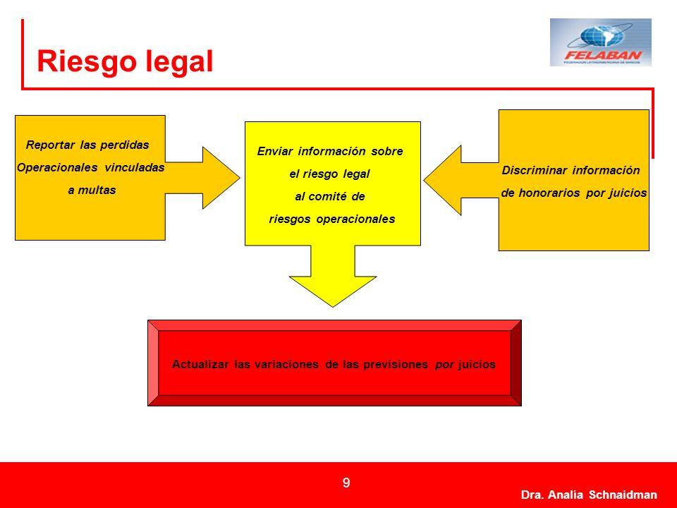Dra. Analía Schnaidman 9 Riesgo legal Actualizar las variaciones de las previsiones por juicios Reportar las perdidas Operacionales vinculadas a multa