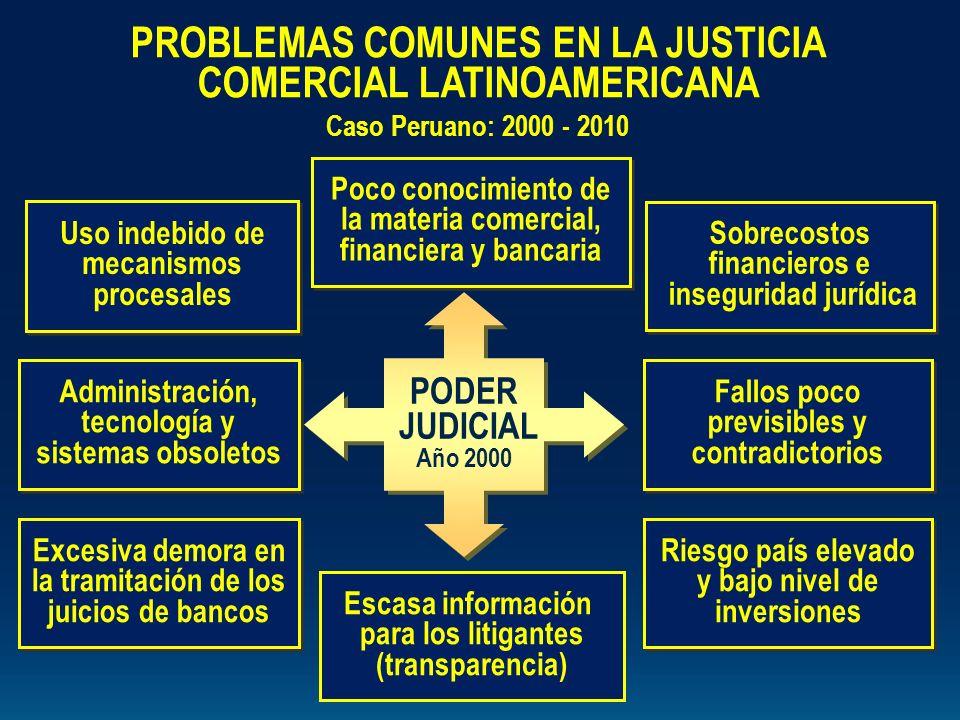 Uso indebido de mecanismos procesales Sobrecostos financieros e inseguridad jurídica Sobrecostos financieros e inseguridad jurídica Fallos poco previs