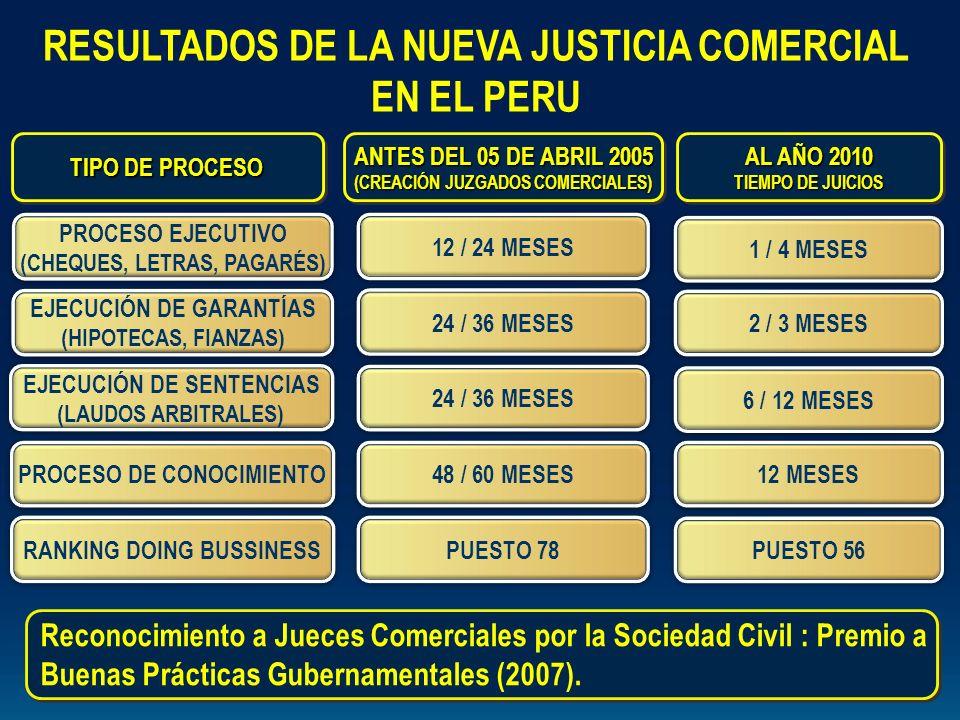 AL AÑO 2010 TIEMPO DE JUICIOS AL AÑO 2010 TIEMPO DE JUICIOS ANTES DEL 05 DE ABRIL 2005 (CREACIÓN JUZGADOS COMERCIALES) ANTES DEL 05 DE ABRIL 2005 (CRE