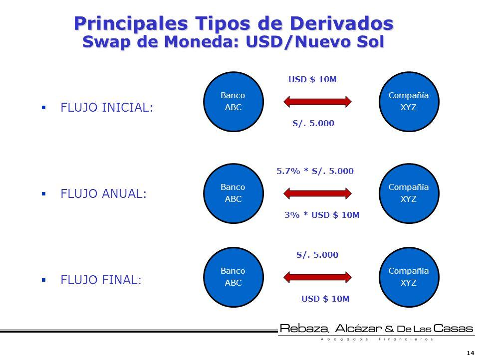 14 Principales Tipos de Derivados Swap de Moneda: USD/Nuevo Sol FLUJO INICIAL: FLUJO ANUAL: FLUJO FINAL: Banco ABC Compañía XYZ 5.7% * S/. 5.000 3% *