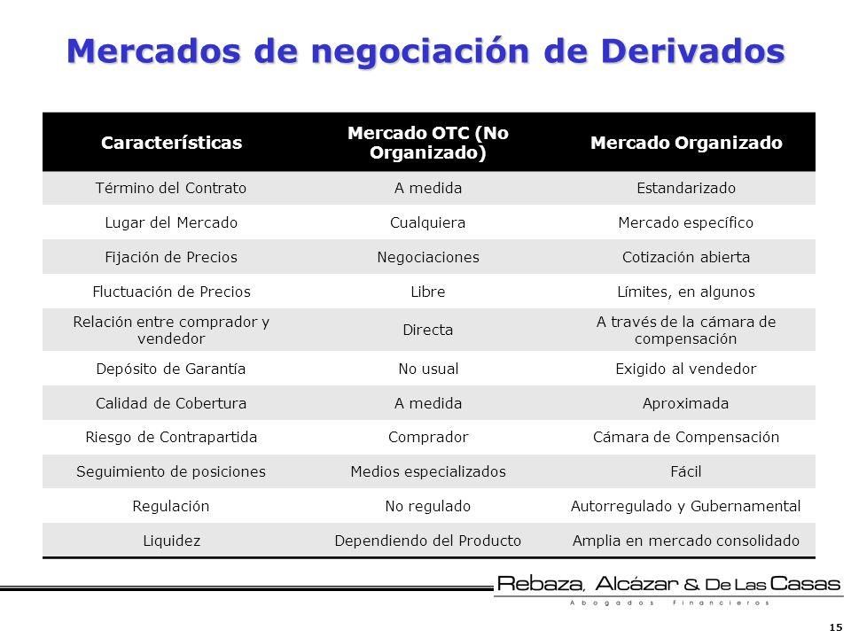 15 Mercados de negociación de Derivados Características Mercado OTC (No Organizado) Mercado Organizado Término del ContratoA medidaEstandarizado Lugar
