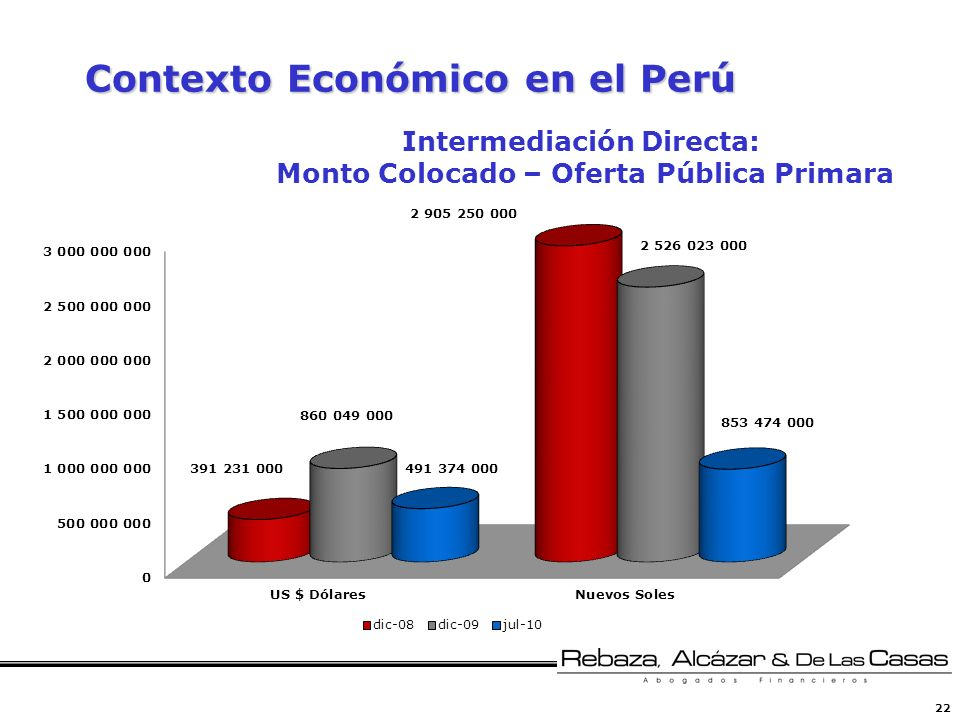 22 Contexto Económico en el Perú Intermediación Directa: Monto Colocado – Oferta Pública Primara