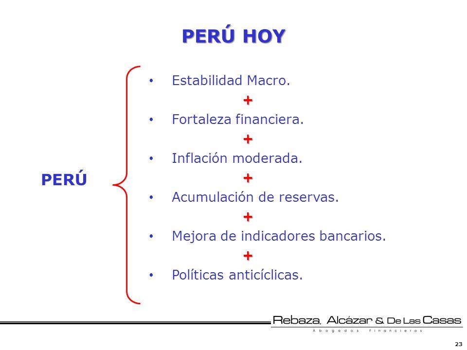 23 PERÚ HOY Estabilidad Macro.+ Fortaleza financiera.+ Inflación moderada.+ Acumulación de reservas.+ Mejora de indicadores bancarios.+ Políticas anti