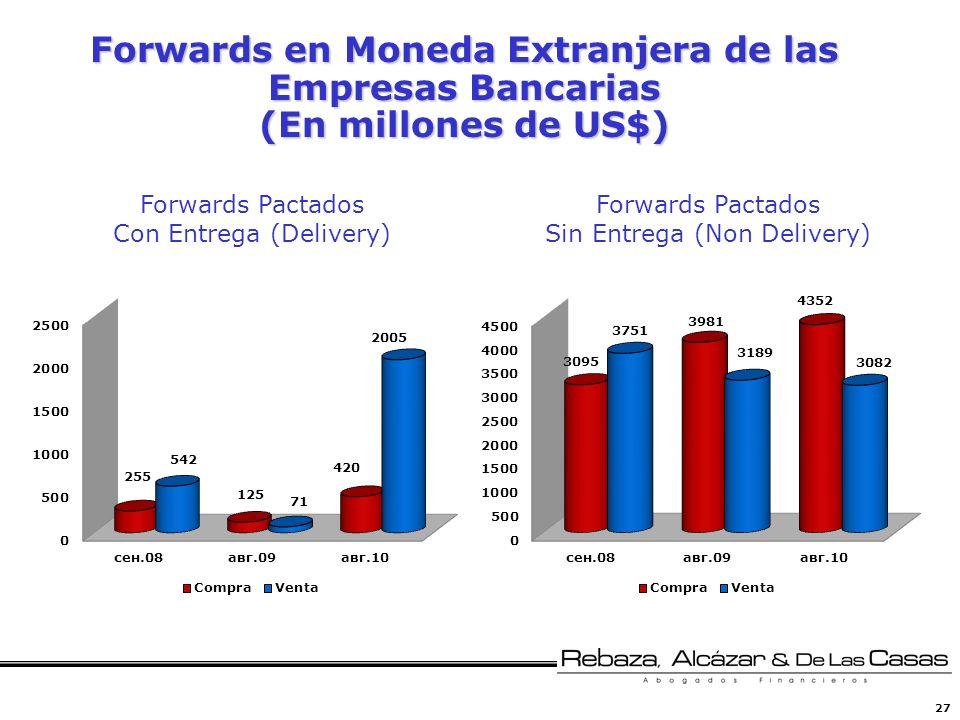 27 Forwards en Moneda Extranjera de las Empresas Bancarias (En millones de US$) Forwards Pactados Con Entrega (Delivery) Forwards Pactados Sin Entrega