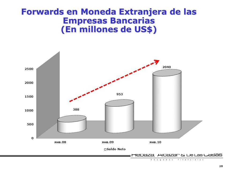 28 Forwards en Moneda Extranjera de las Empresas Bancarias (En millones de US$)