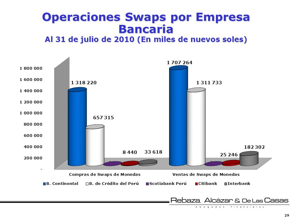 29 Operaciones Swaps por Empresa Bancaria Al 31 de julio de 2010 (En miles de nuevos soles)