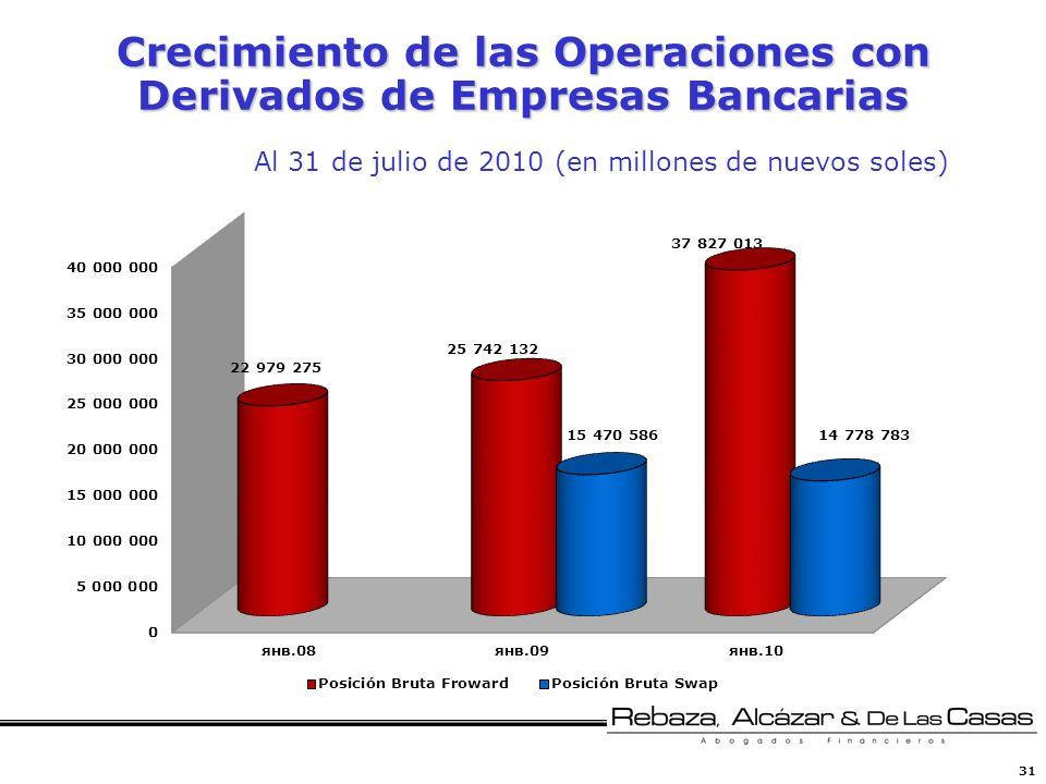 31 Crecimiento de las Operaciones con Derivados de Empresas Bancarias Al 31 de julio de 2010 (en millones de nuevos soles)