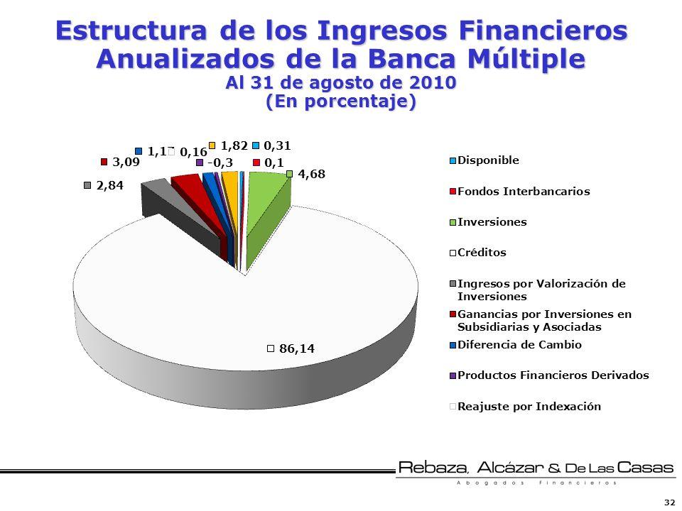 32 Estructura de los Ingresos Financieros Anualizados de la Banca Múltiple Al 31 de agosto de 2010 (En porcentaje)
