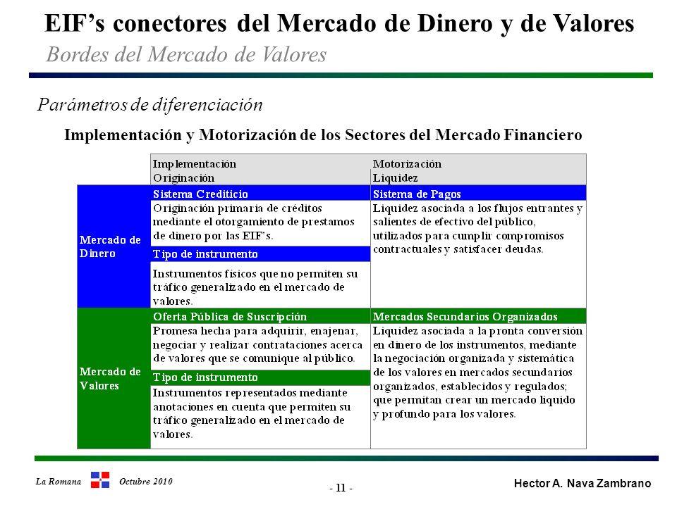 - 11 - Implementación y Motorización de los Sectores del Mercado Financiero Parámetros de diferenciación EIFs conectores del Mercado de Dinero y de Valores Bordes del Mercado de Valores Hector A.