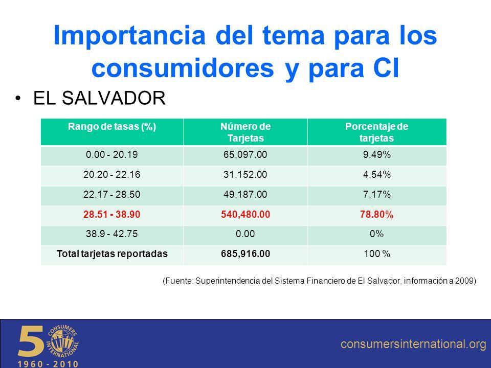EL SALVADOR (Fuente: Superintendencia del Sistema Financiero de El Salvador, información a 2009) Importancia del tema para los consumidores y para CI