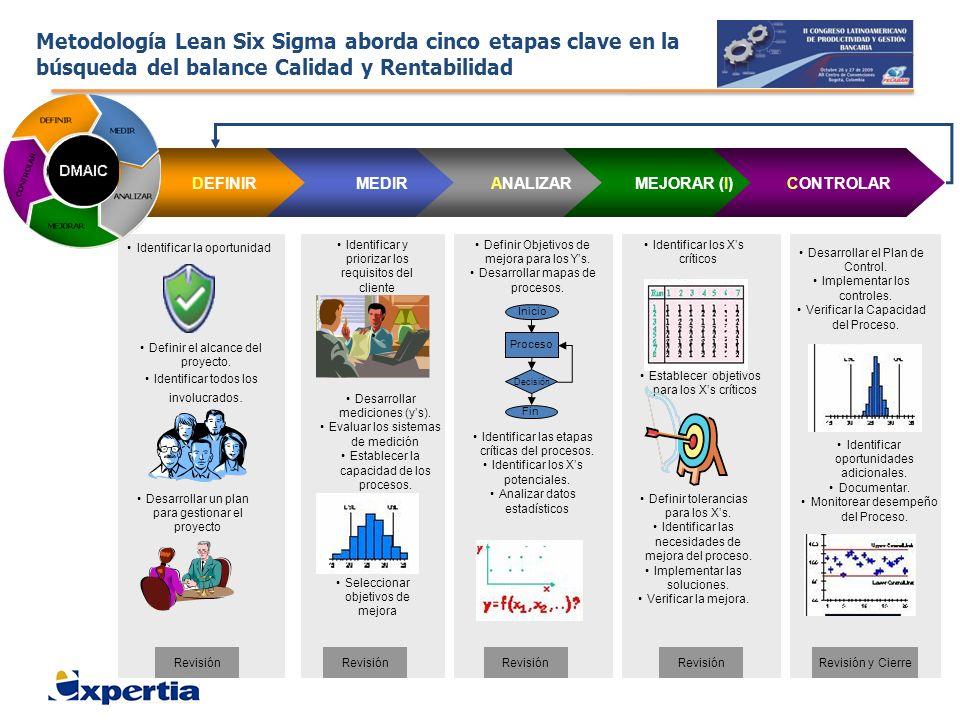 Metodología Lean Six Sigma aborda cinco etapas clave en la búsqueda del balance Calidad y Rentabilidad Identificar la oportunidad Definir el alcance d
