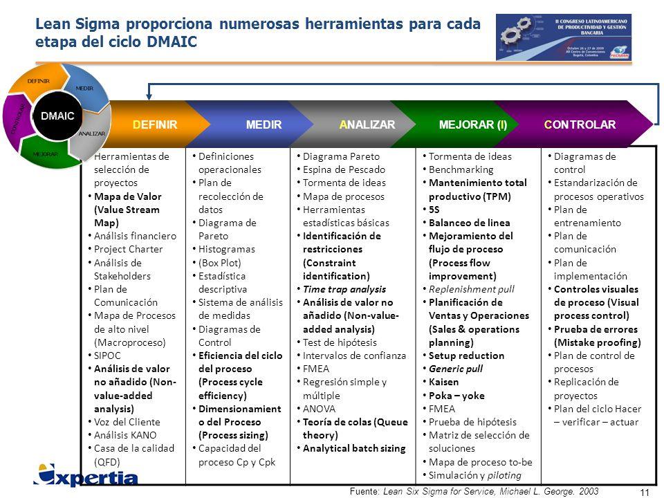 11 Lean Sigma proporciona numerosas herramientas para cada etapa del ciclo DMAIC Herramientas de selección de proyectos Mapa de Valor (Value Stream Ma