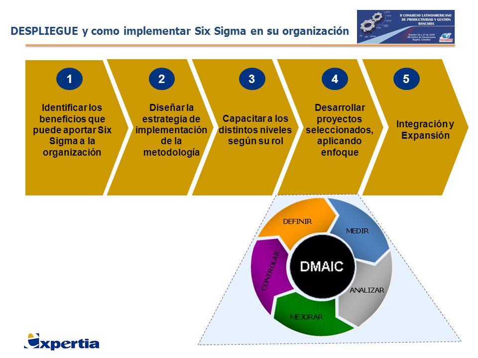 DESPLIEGUE y como implementar Six Sigma en su organización Identificar los beneficios que puede aportar Six Sigma a la organización Diseñar la estrate
