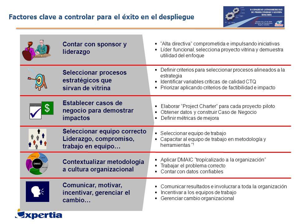 Factores clave a controlar para el éxito en el despliegue Contar con sponsor y liderazgo Seleccionar procesos estratégicos que sirvan de vitrina Selec