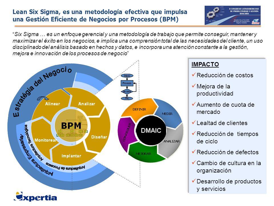 Lean Six Sigma, es una metodología efectiva que impulsa una Gestión Eficiente de Negocios por Procesos (BPM) IMPACTO Reducción de costos Mejora de la