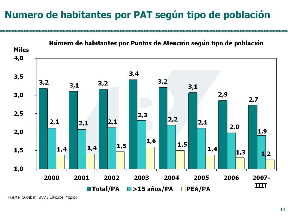 14 Numero de habitantes por PAT según tipo de población