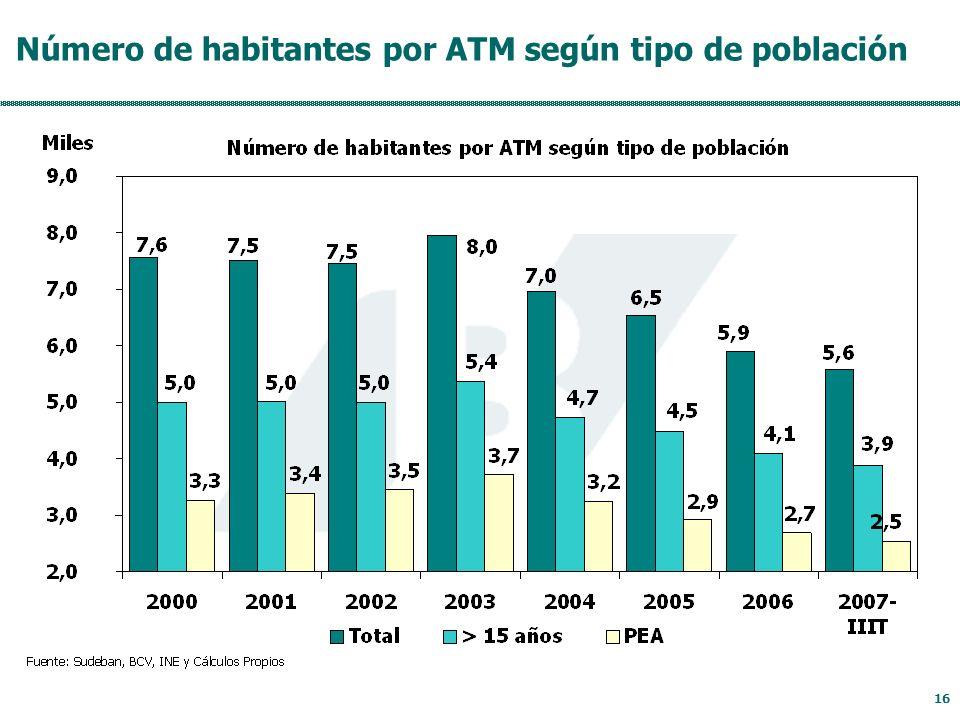 16 Número de habitantes por ATM según tipo de población