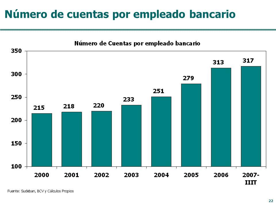 22 Número de cuentas por empleado bancario