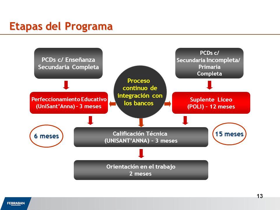 13 PCDs c/ Enseñanza Secundaria Completa PCDs c/ Secundaria Incompleta / Primaria Completa Perfeccionamiento Educativo (UniSantAnna) – 3 meses Suplente Liceo (POLI) – 12 meses Calificación Técnica (UNISANTANNA) – 3 meses Orientación en el trabajo 2 meses Etapas del Programa 6 meses 15 meses Proceso continuo de integración con los bancos