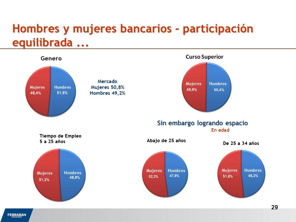 29 Hombres y mujeres bancarios - participación equilibrada...