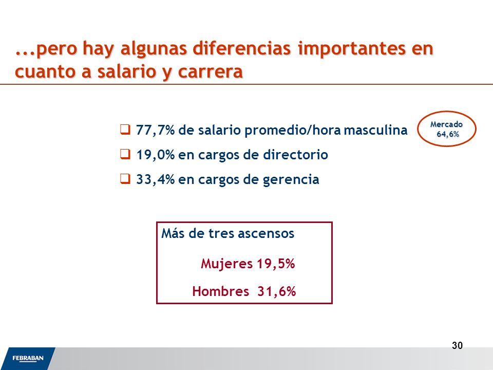 30...pero hay algunas diferencias importantes en cuanto a salario y carrera 77,7% de salario promedio/hora masculina 19,0% en cargos de directorio 33,4% en cargos de gerencia Más de tres ascensos Mujeres 19,5% Hombres 31,6% Mercado 64,6% 64,6%