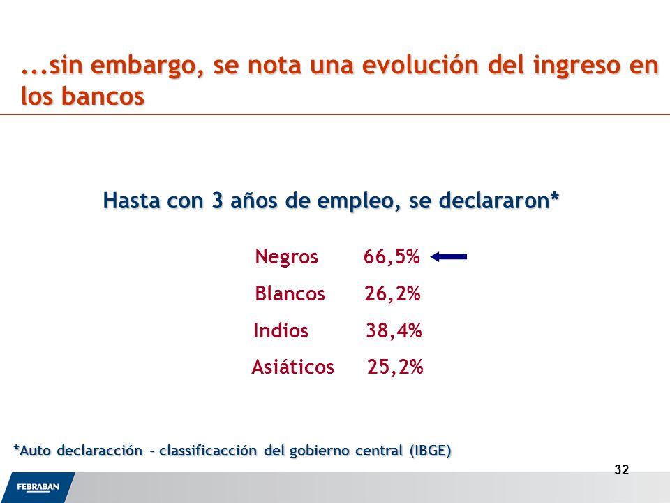 32...sin embargo, se nota una evolución del ingreso en los bancos Hasta con 3 años de empleo, se declararon* Negros 66,5% Blancos 26,2% Indios 38,4% Asiáticos 25,2% *Auto declaracción - classificacción del gobierno central (IBGE)